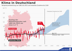 Abbildung 2: Das Klima in Deutschland von 1881 bis 2100